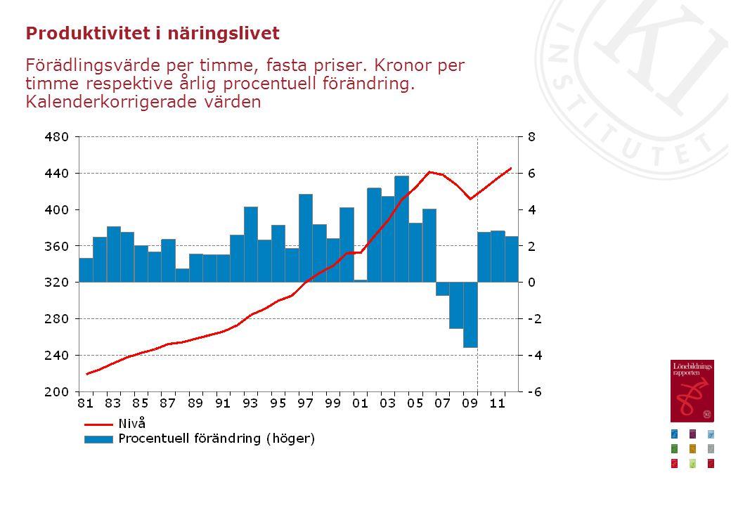 Produktivitet i näringslivet Förädlingsvärde per timme, fasta priser. Kronor per timme respektive årlig procentuell förändring. Kalenderkorrigerade vä