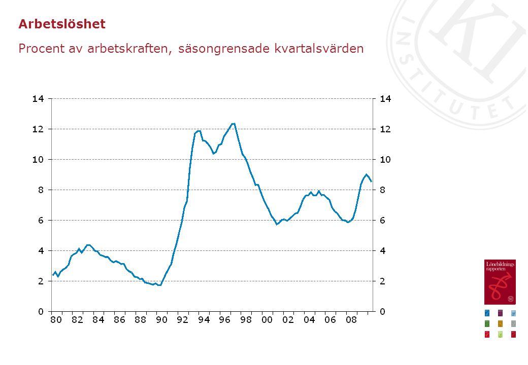 Real arbetskostnad och produktivitet Index 1980=100