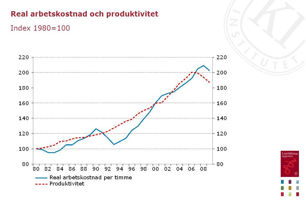 Effekter av efterfrågechocker på produktivitet Årlig procentuell förändring