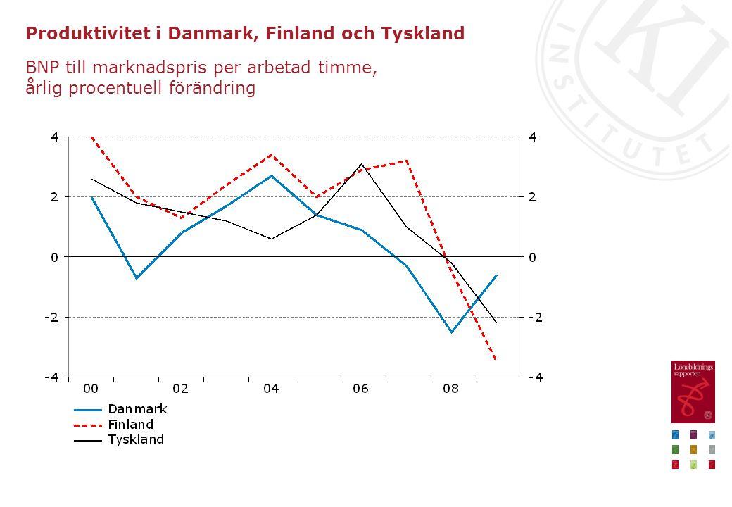 Produktivitet i Danmark, Finland och Tyskland BNP till marknadspris per arbetad timme, årlig procentuell förändring