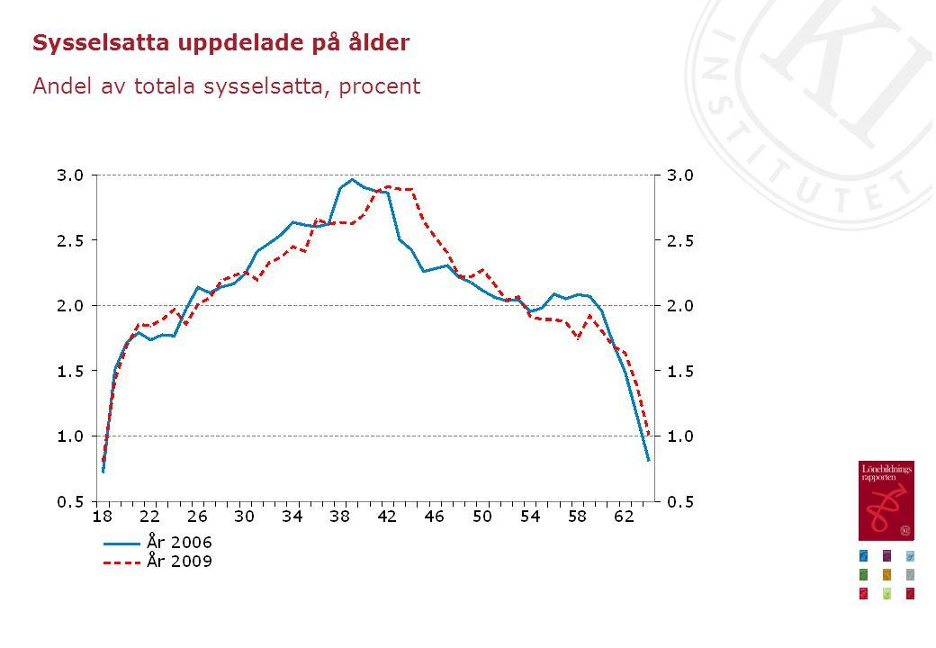 Sysselsatta uppdelade på ålder Andel av totala sysselsatta, procent