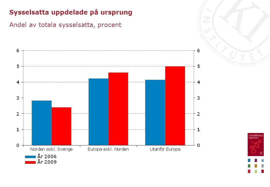 Sysselsatta uppdelade på ursprung Andel av totala sysselsatta, procent