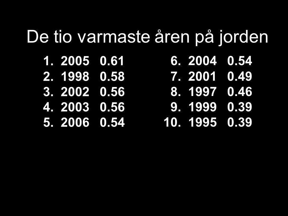 1. 2005 0.61 2. 1998 0.58 3. 2002 0.56 4. 2003 0.56 5.