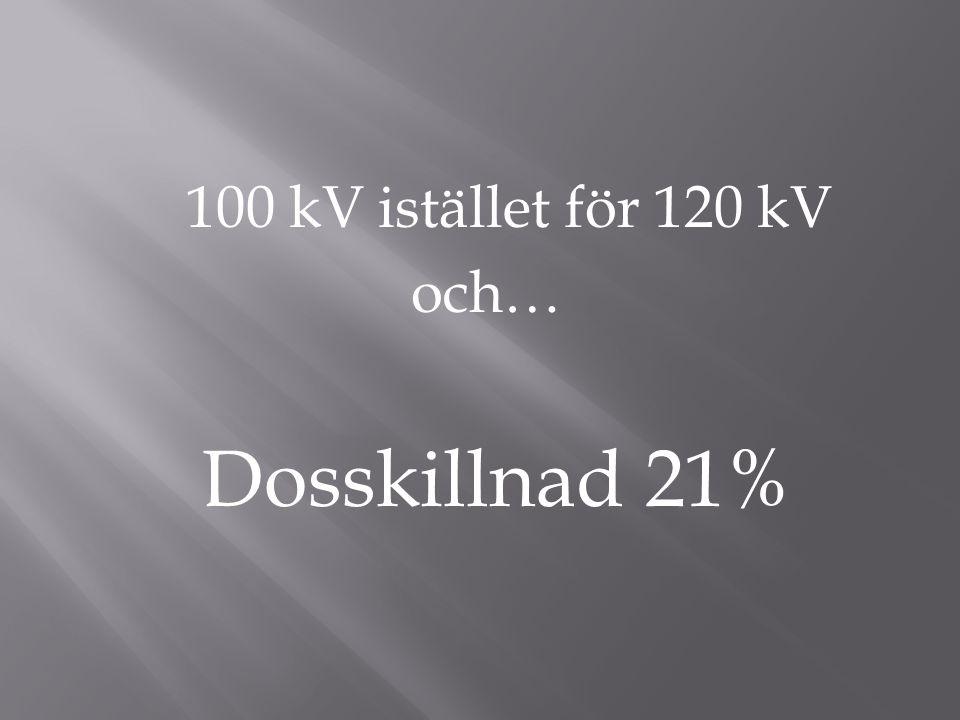 100 kV istället för 120 kV och… Dosskillnad 21%