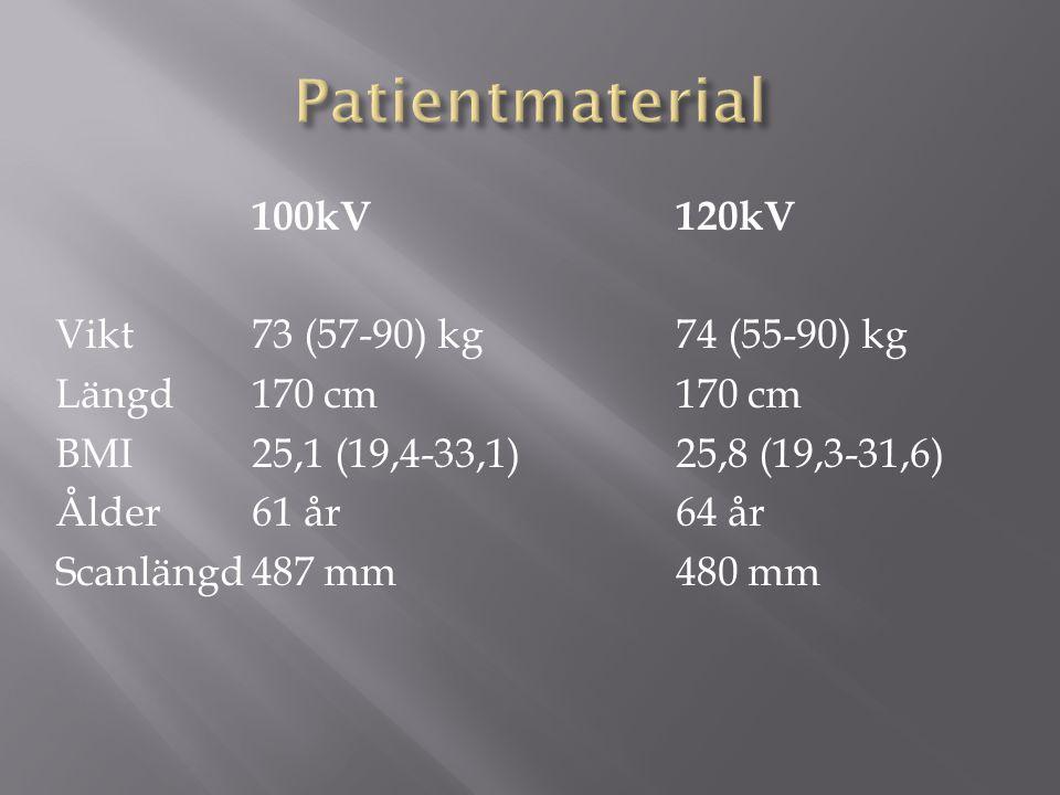 100kV120kV Vikt73 (57-90) kg74 (55-90) kg Längd170 cm170 cm BMI25,1 (19,4-33,1)25,8 (19,3-31,6) Ålder61 år64 år Scanlängd487 mm480 mm