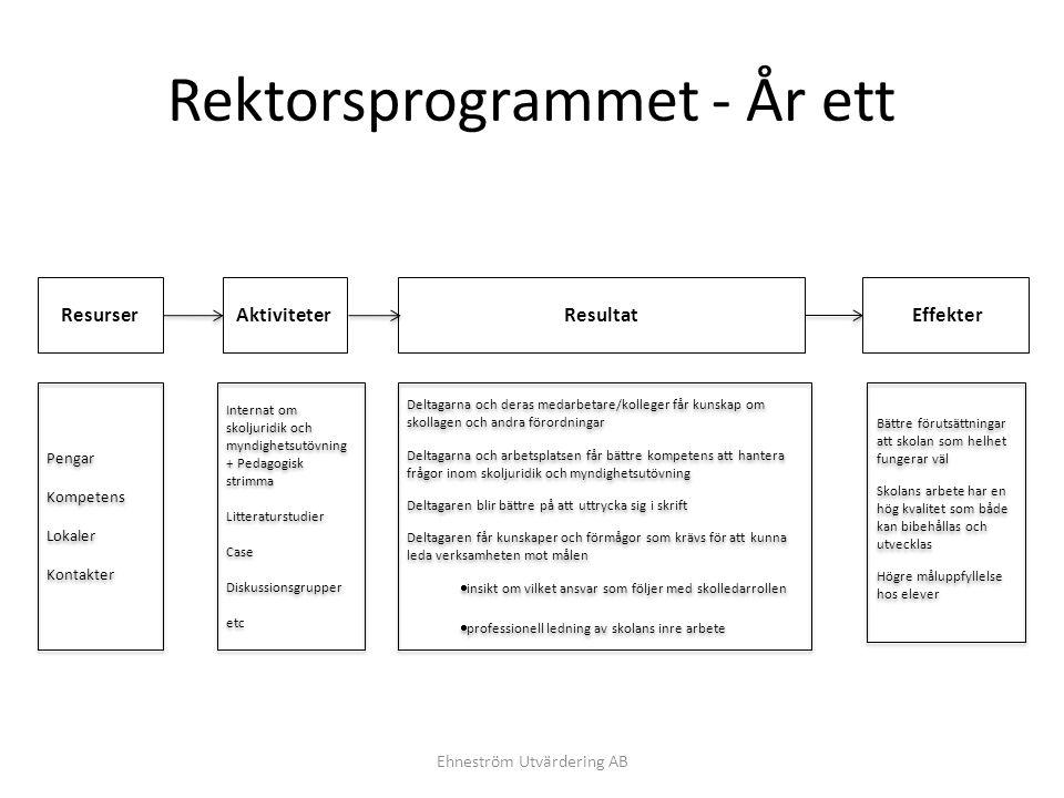 Rektorsprogrammet - År ett Ehneström Utvärdering AB AktiviteterResurserResultat Effekter Bättre förutsättningar att skolan som helhet fungerar väl Sko