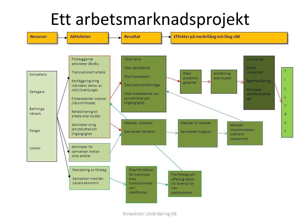 Ett kompetensutvecklingsprojekt Ehneström Utvärdering AB