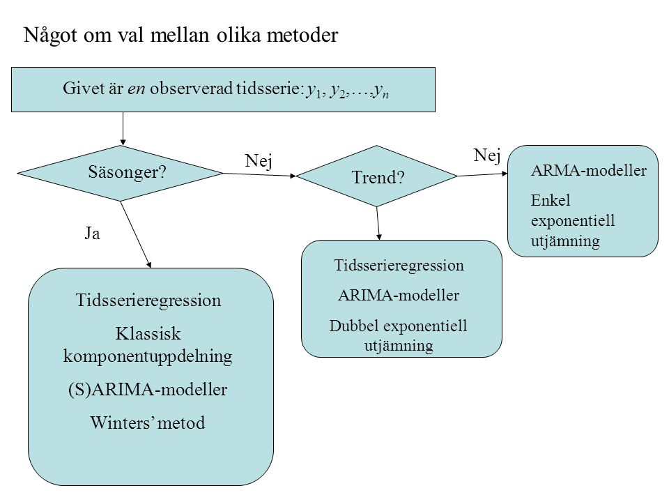 Glidande medelvärdesmodell av ordning 2, MA(2): har längre beroenden än en MA(1) är alltid stationär acf: motsvarande utseenden som pacf för AR(2) pacf: motsvarande utseenden som acf för AR(2) Kombinerad autoregressiv och glidande medelvärdesmodell av ordningarna p och q, ARMA(p, q): har mer komplicerade beroenden acf: avtar mot noll, ofta med växlande tecken pacf: avtar mot noll, ofta med växlande tecken