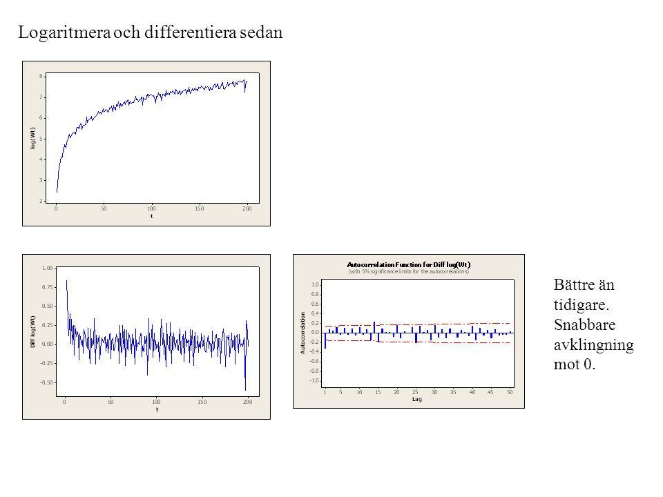 Logaritmera och differentiera sedan Bättre än tidigare. Snabbare avklingning mot 0.