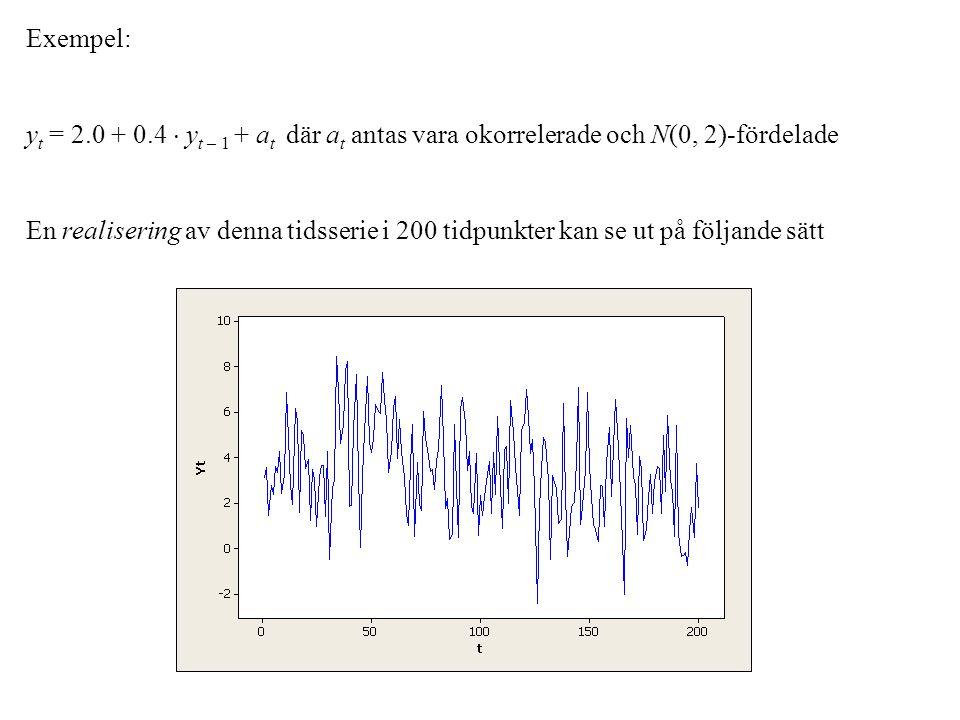Exempel: y t = 2.0 + 0.4  y t – 1 + a t där a t antas vara okorrelerade och N(0, 2)-fördelade En realisering av denna tidsserie i 200 tidpunkter kan