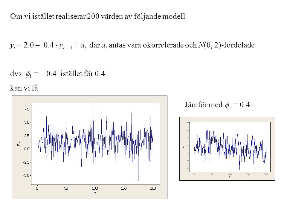 Om vi istället realiserar 200 värden av följande modell y t = 2.0 – 0.4  y t – 1 + a t där a t antas vara okorrelerade och N(0, 2)-fördelade dvs.  1