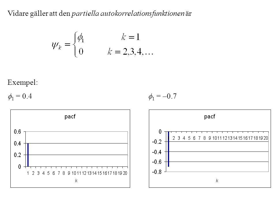 Vidare gäller att den partiella autokorrelationsfunktionen är Exempel:  1 = 0.4  1 = –0.7