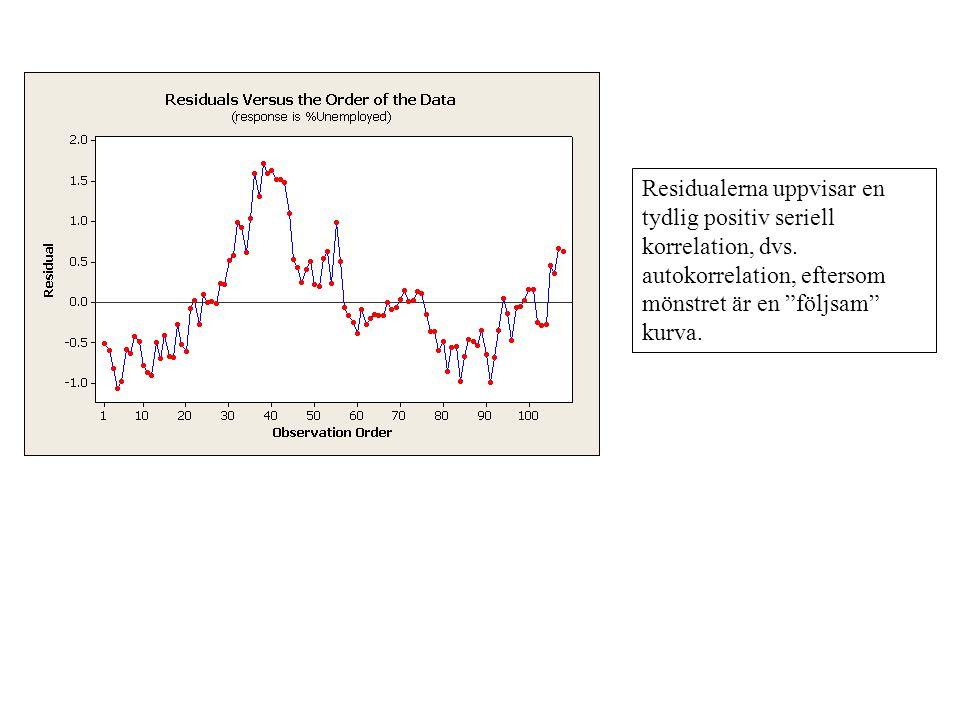 """Residualerna uppvisar en tydlig positiv seriell korrelation, dvs. autokorrelation, eftersom mönstret är en """"följsam"""" kurva."""
