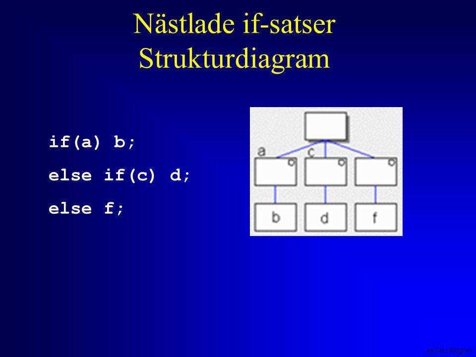 Anders Sjögren Nästlade if-satser Strukturdiagram if(a) b; else if(c) d; else f;