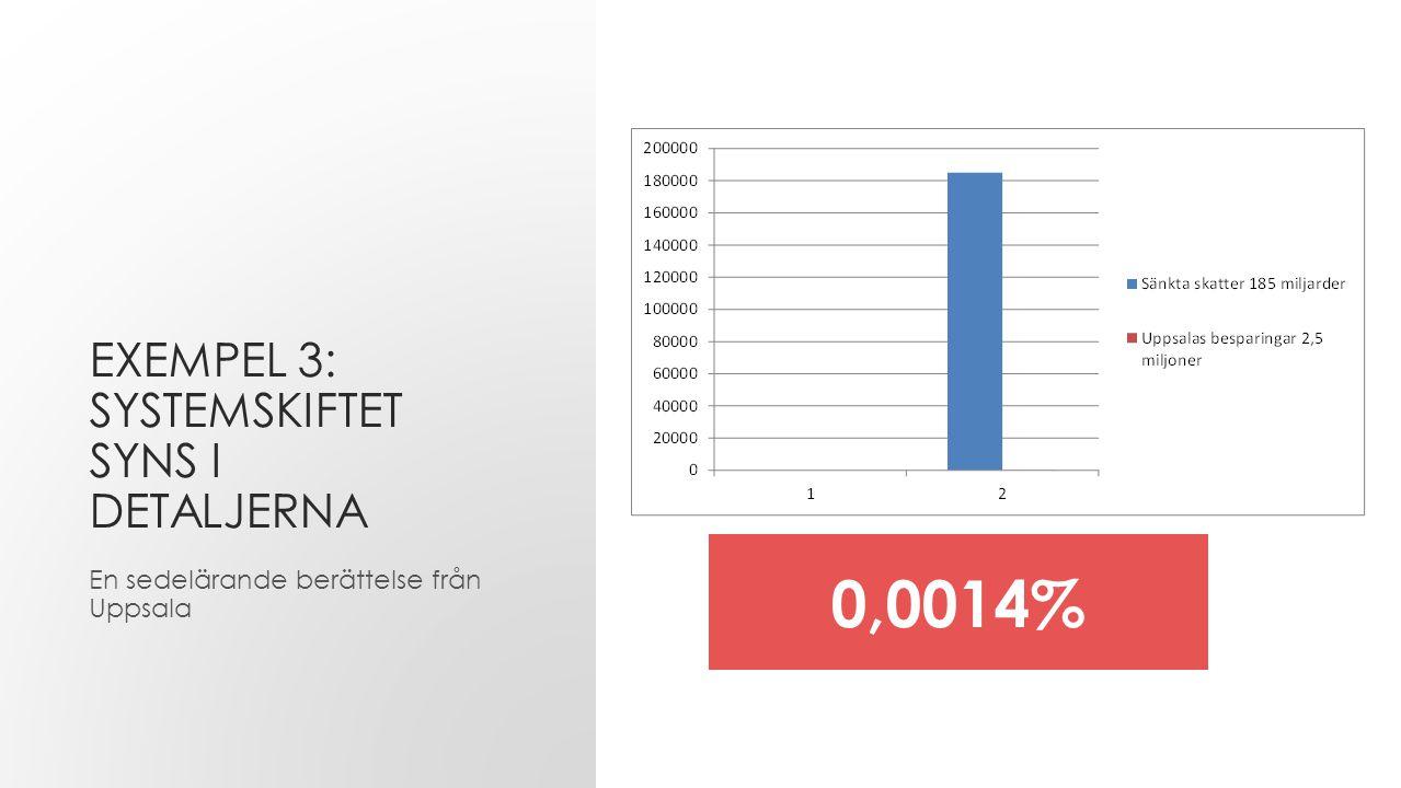 EXEMPEL 3: SYSTEMSKIFTET SYNS I DETALJERNA En sedelärande berättelse från Uppsala 0,0014%