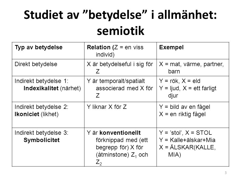 """Studiet av """"betydelse"""" i allmänhet: semiotik Typ av betydelseRelation (Z = en viss individ) Exempel Direkt betydelseX är betydelseful i sig för Z X ="""