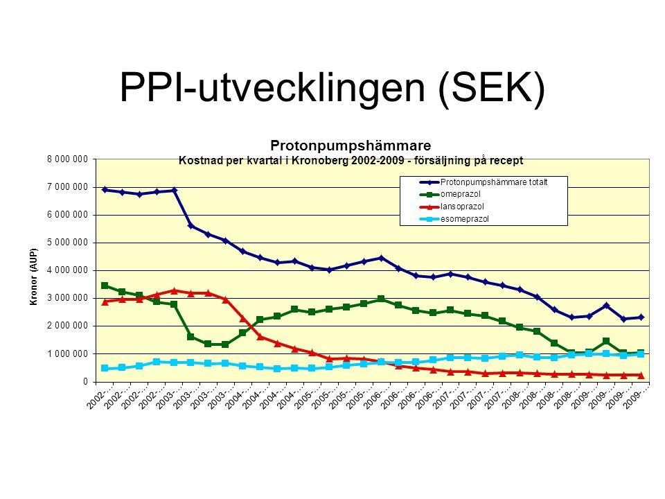 PPI-utvecklingen (SEK)