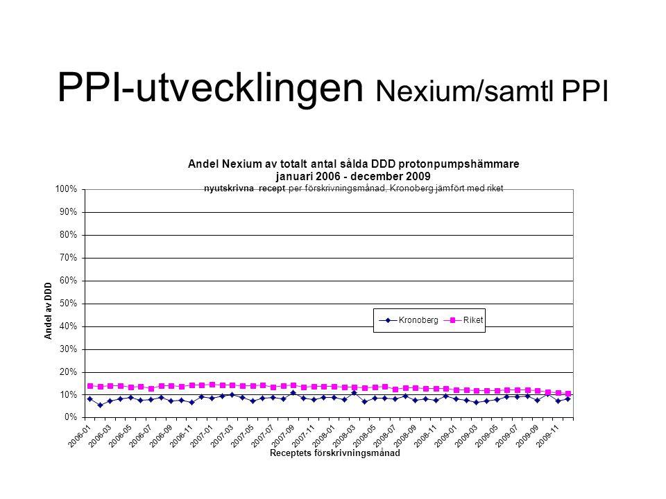 PPI-utvecklingen Nexium/samtl PPI