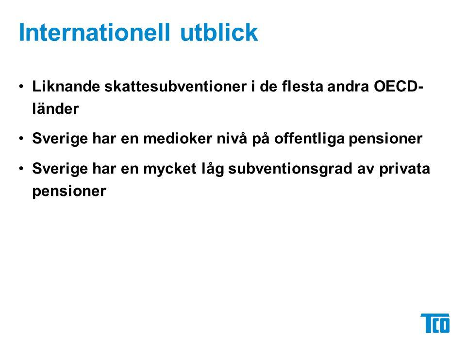Internationell utblick Liknande skattesubventioner i de flesta andra OECD- länder Sverige har en medioker nivå på offentliga pensioner Sverige har en mycket låg subventionsgrad av privata pensioner