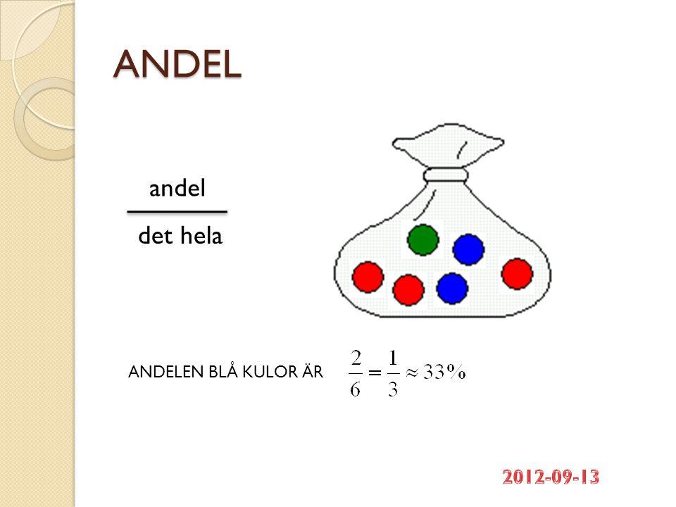 ANDEL andel det hela ANDELEN BLÅ KULOR ÄR