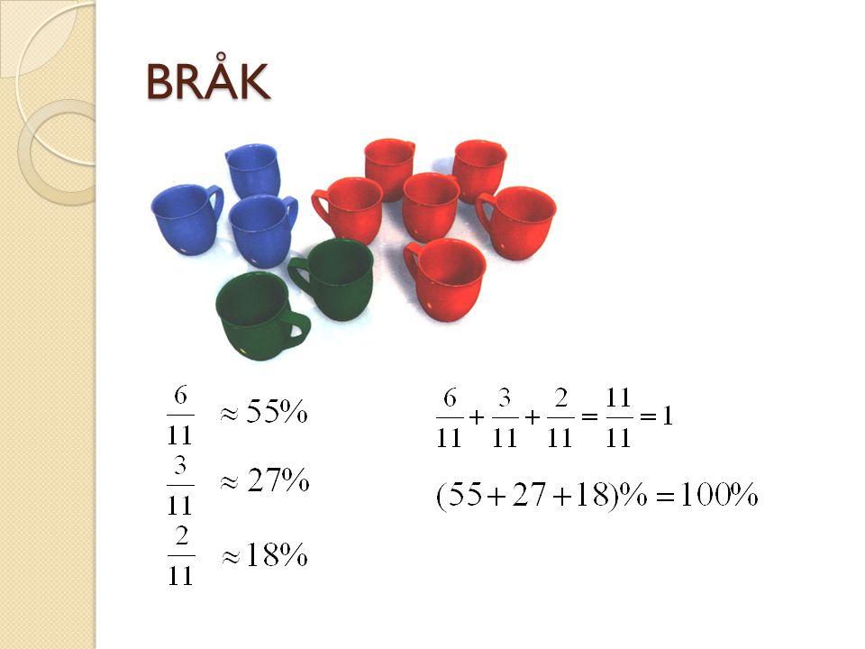 PREFIX deci = tiondel = 0,1 centi = hundradel = 0,01 milli = tusendel = 0,001