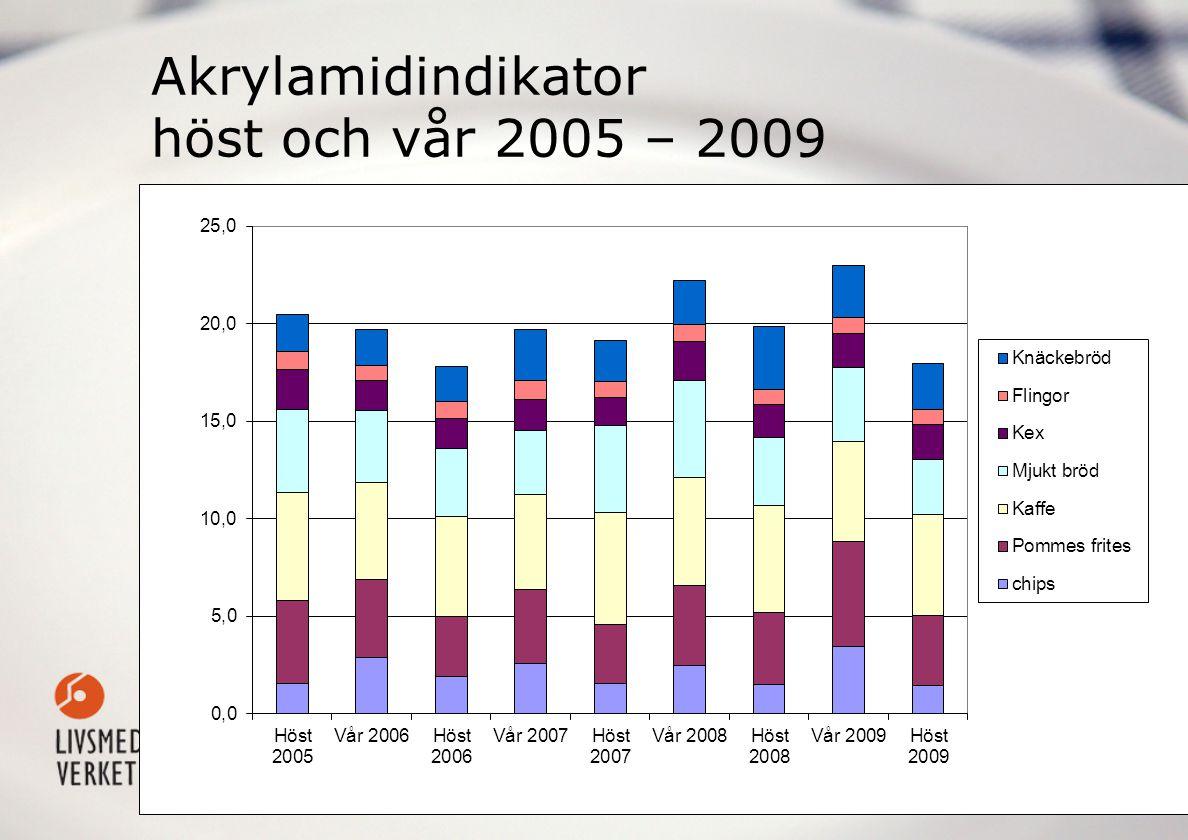 Akrylamidindikator höst och vår 2005 – 2009