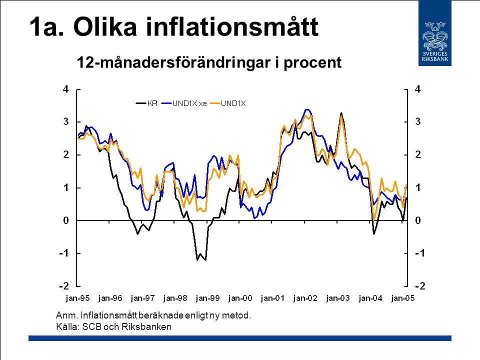 1a.Olika inflationsmått 12-månadersförändringar i procent Anm.