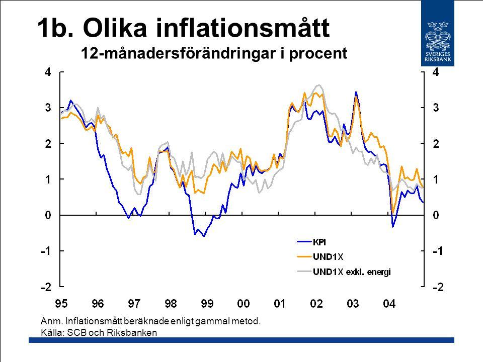 1b.Olika inflationsmått 12-månadersförändringar i procent Anm.