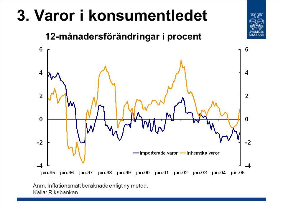 3.Varor i konsumentledet 12-månadersförändringar i procent Anm.