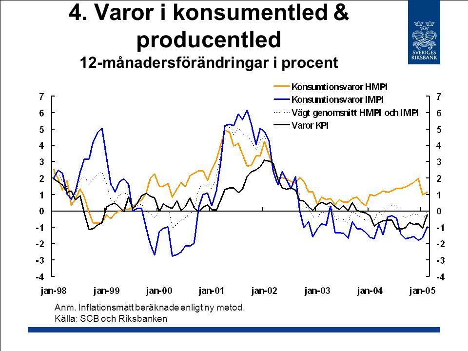 4.Varor i konsumentled & producentled 12-månadersförändringar i procent Anm.