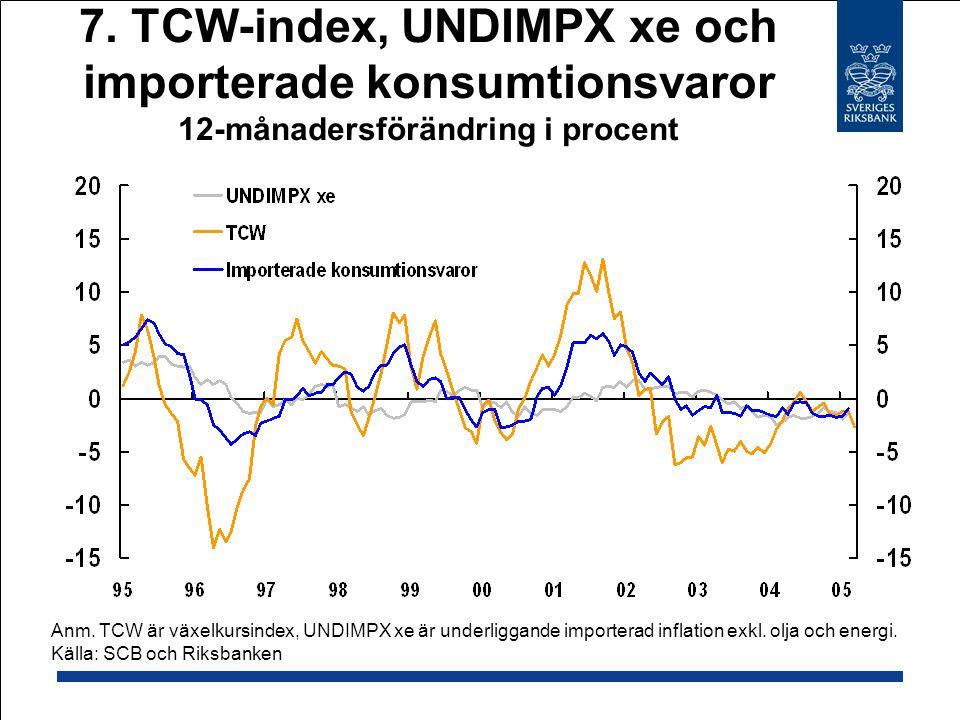 7.TCW-index, UNDIMPX xe och importerade konsumtionsvaror 12-månadersförändring i procent Anm.