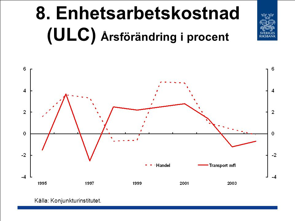 8. Enhetsarbetskostnad (ULC) Årsförändring i procent Källa: Konjunkturinstitutet.