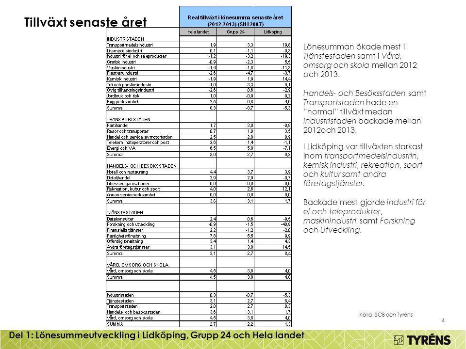 4 Tillväxt senaste året Källa: SCB och Tyréns Del 1: Lönesummeutveckling i Lidköping, Grupp 24 och Hela landet Lönesumman ökade mest i Tjänstestaden samt i Vård, omsorg och skola mellan 2012 och 2013.