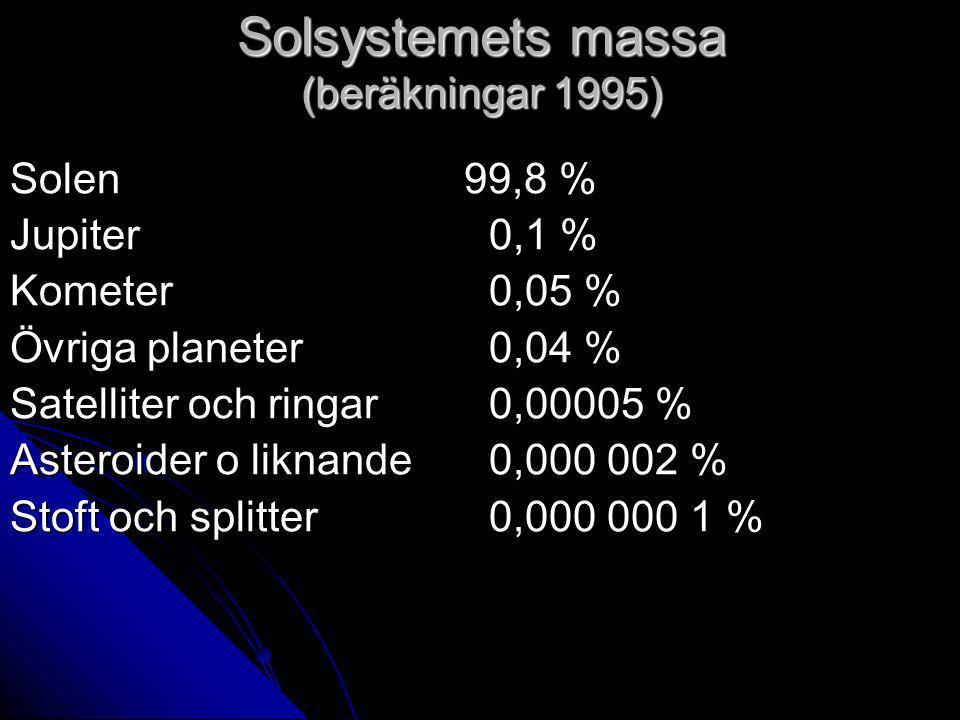 Solsystemets massa (beräkningar 1995) Solen 99,8 % Jupiter 0,1 % Kometer 0,05 % Övriga planeter 0,04 % Satelliter och ringar 0,00005 % Asteroider o liknande0,000 002 % Stoft och splitter 0,000 000 1 %