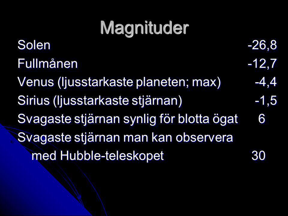 Magnituder Solen-26,8 Fullmånen-12,7 Venus (ljusstarkaste planeten; max) -4,4 Sirius (ljusstarkaste stjärnan) -1,5 Svagaste stjärnan synlig för blotta ögat 6 Svagaste stjärnan man kan observera med Hubble-teleskopet 30 med Hubble-teleskopet 30