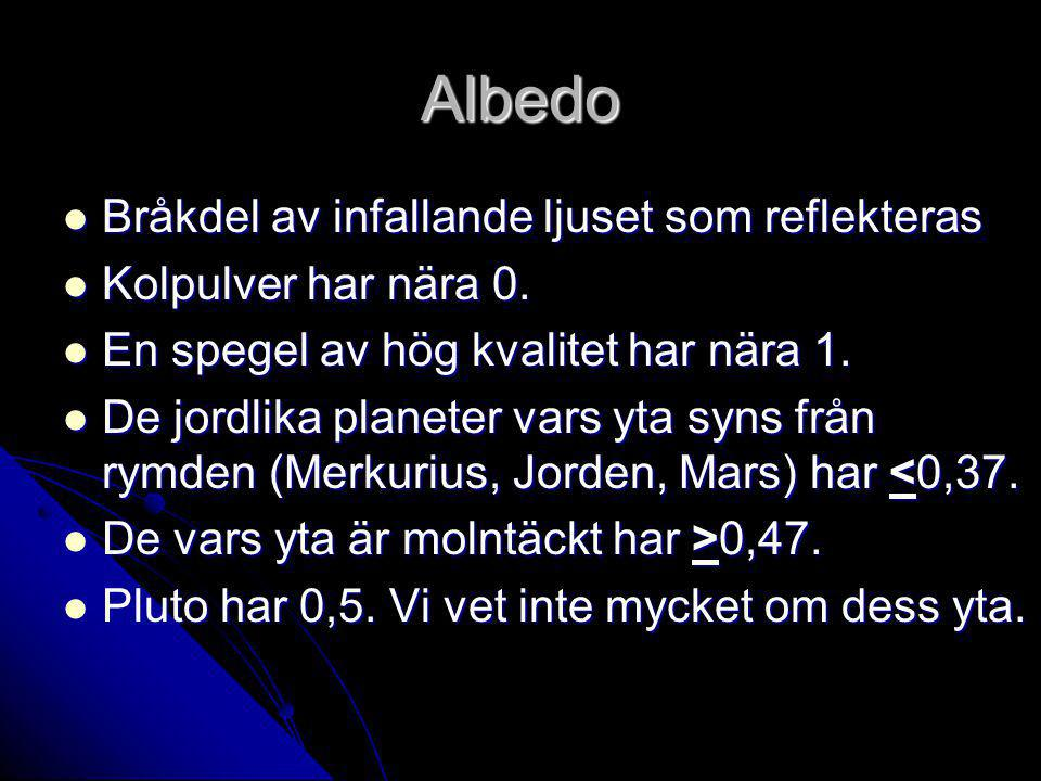 Albedo Bråkdel av infallande ljuset som reflekteras Bråkdel av infallande ljuset som reflekteras Kolpulver har nära 0.