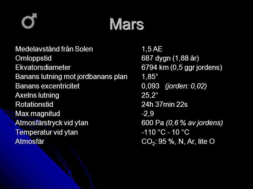 Mars Medelavstånd från Solen 1,5 AE Omloppstid 687 dygn (1,88 år) Ekvatorsdiameter 6794 km (0,5 ggr jordens) Banans lutning mot jordbanans plan 1,85° Banans excentricitet 0,093 (jorden: 0,02) Axelns lutning25,2° Rotationstid 24h 37min 22s Max magnitud -2,9 Atmosfärstryck vid ytan600 Pa (0,6 % av jordens) Temperatur vid ytan-110 °C - 10 °C AtmosfärCO 2 : 95 %, N, Ar, lite O