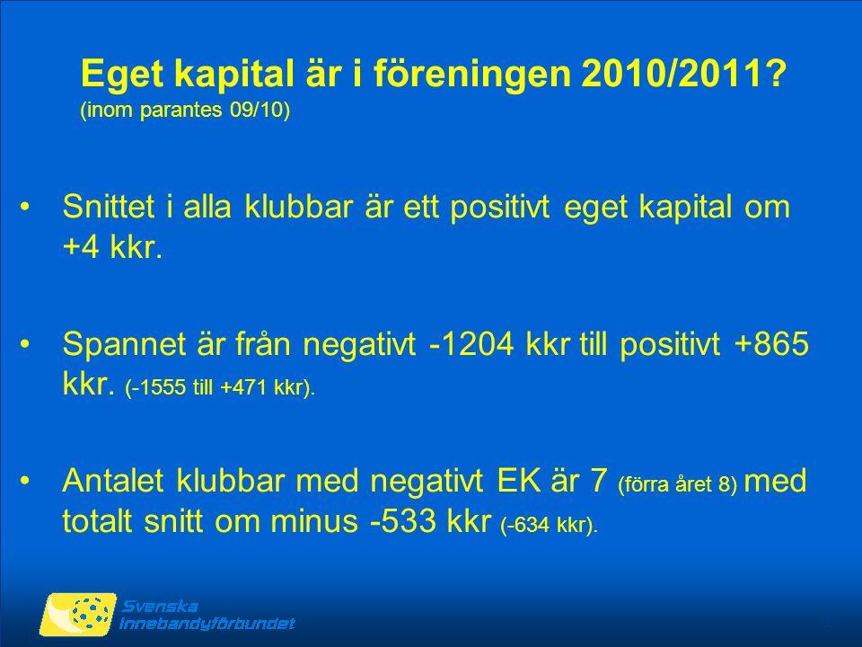 6 Eget kapital är i föreningen 2010/2011? (inom parantes 09/10) Snittet i alla klubbar är ett positivt eget kapital om +4 kkr. Spannet är från negativ