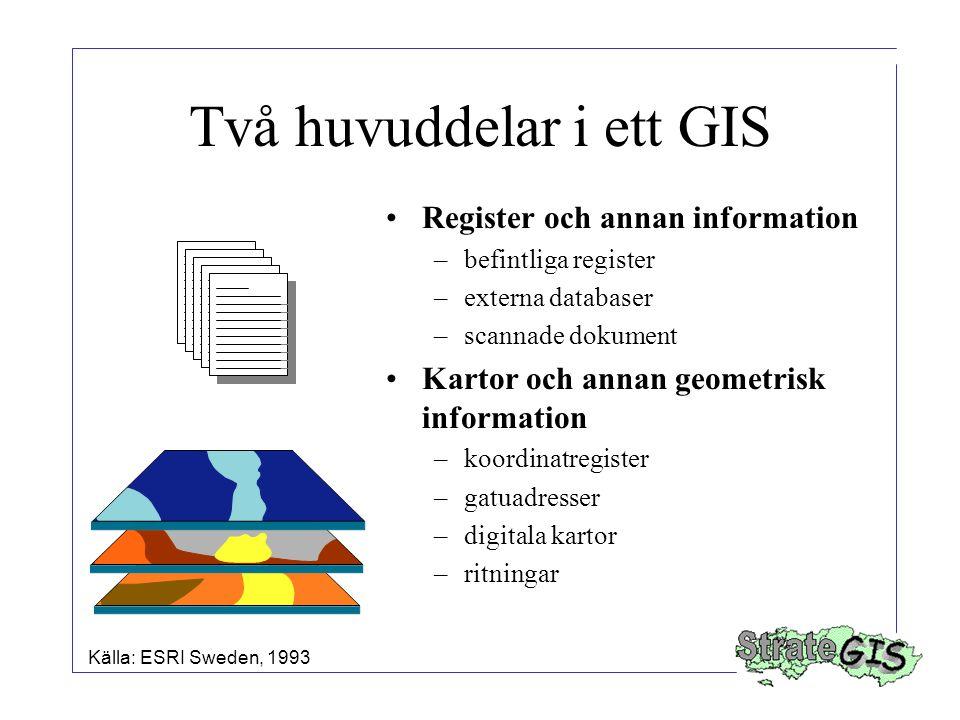Två huvuddelar i ett GIS Register och annan information –befintliga register –externa databaser –scannade dokument Kartor och annan geometrisk informa