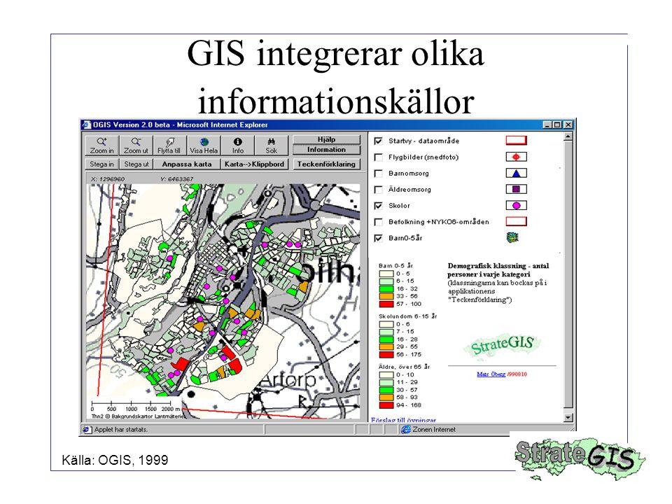 GIS integrerar olika informationskällor Källa: OGIS, 1999