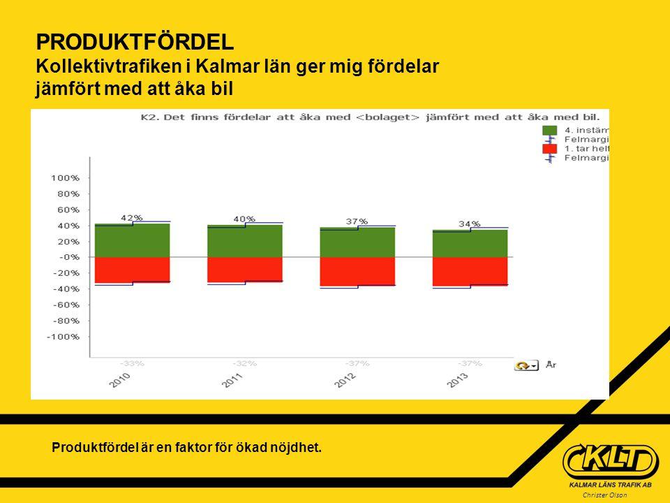 Christer Olson PRODUKTFÖRDEL Kollektivtrafiken i Kalmar län ger mig fördelar jämfört med att åka bil Produktfördel är en faktor för ökad nöjdhet. Graf