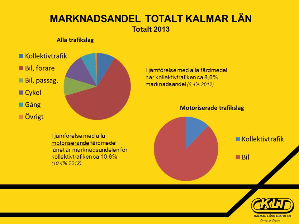 Christer Olson MARKNADSANDEL TOTALT KALMAR LÄN Totalt 2013 I jämförelse med alla färdmedel har kollektivtrafiken ca 8,6% marknadsandel (8,4% 2012) I j
