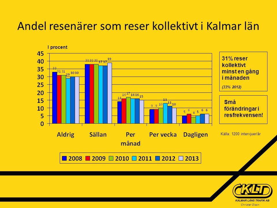 Christer Olson Andel resenärer som reser kollektivt i Kalmar län I procent Källa: 1200 intervjuer/år 31% reser kollektivt minst en gång i månaden (33%