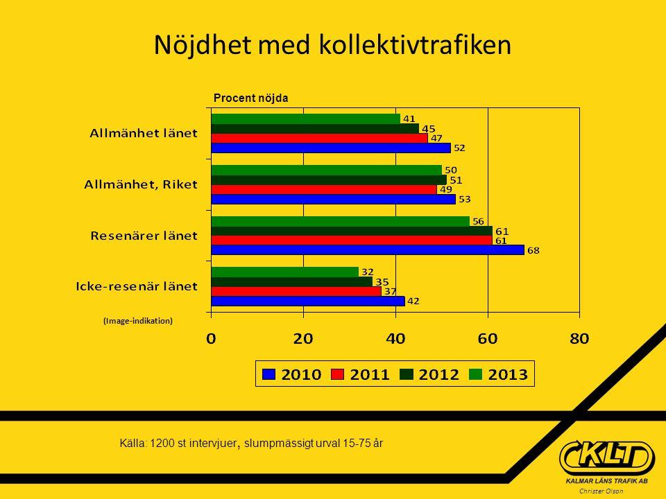 Christer Olson Nöjdhet med kollektivtrafiken Procent nöjda (Image-indikation) Källa: 1200 st intervjuer, slumpmässigt urval 15-75 år