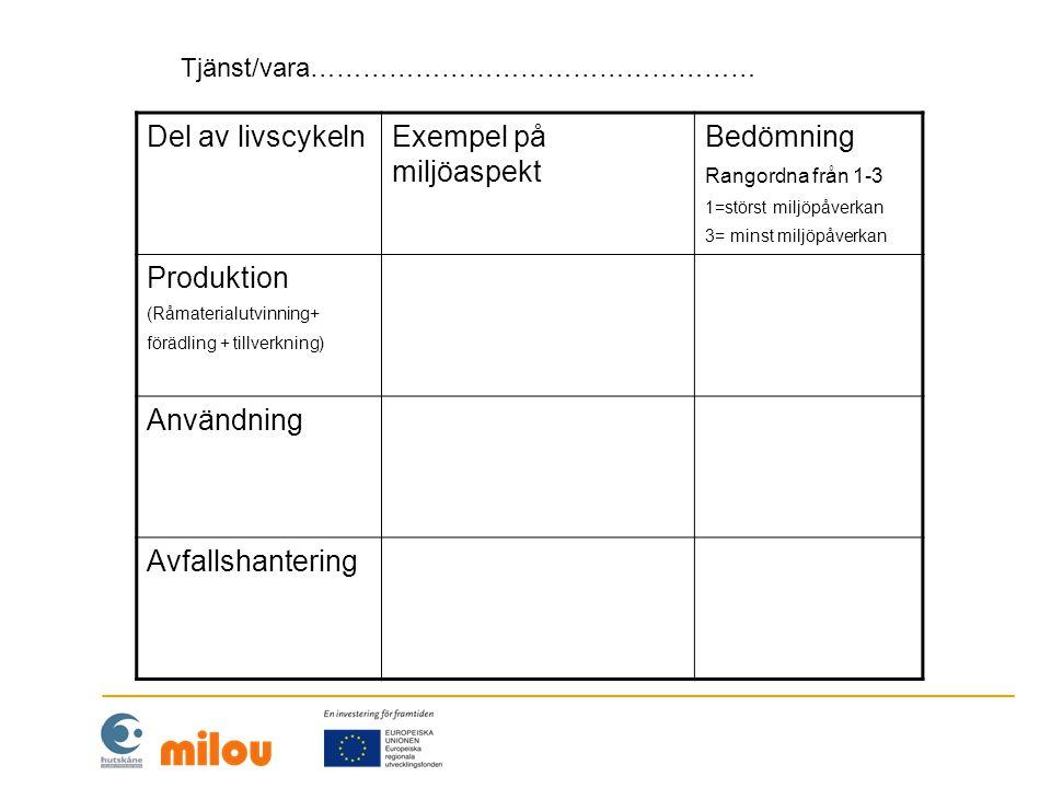 Del av livscykelnExempel på miljöaspekt Bedömning Rangordna från 1-3 1=störst miljöpåverkan 3= minst miljöpåverkan Produktion (Råmaterialutvinning+ fö