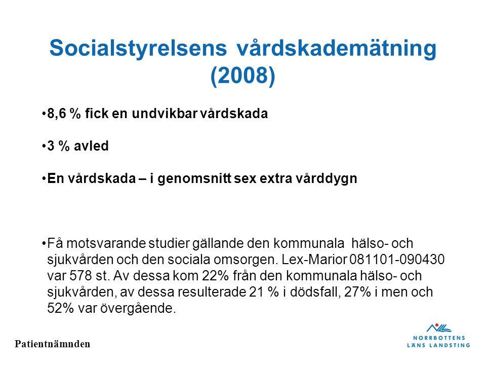 Patientnämnden Socialstyrelsens vårdskademätning (2008) 8,6 % fick en undvikbar vårdskada 3 % avled En vårdskada – i genomsnitt sex extra vårddygn Få