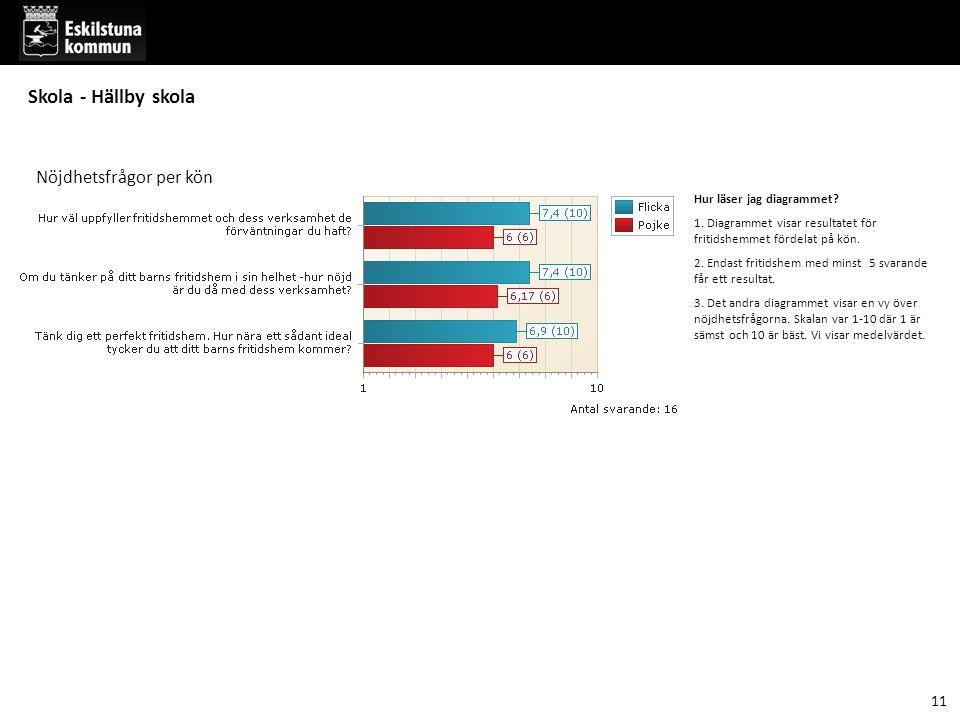 Hur läser jag diagrammet. 1. Diagrammet visar resultatet för fritidshemmet fördelat på kön.
