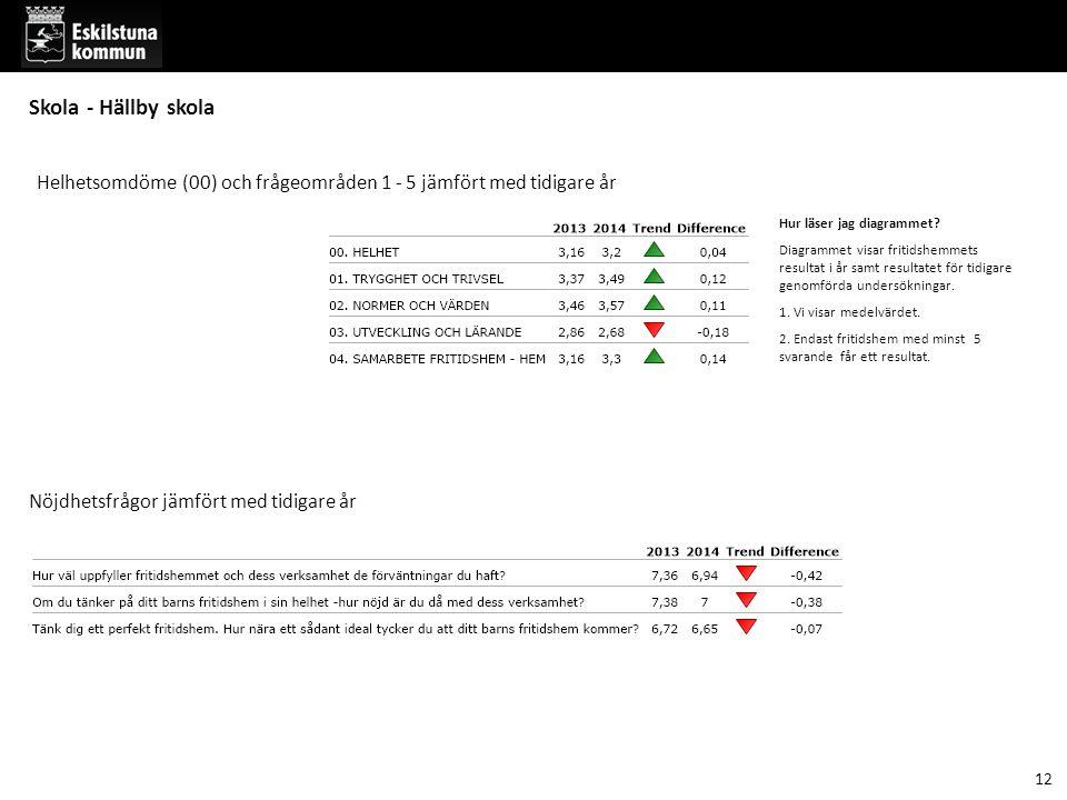 12 Skola - Hällby skola Helhetsomdöme (00) och frågeområden 1 - 5 jämfört med tidigare år Hur läser jag diagrammet.