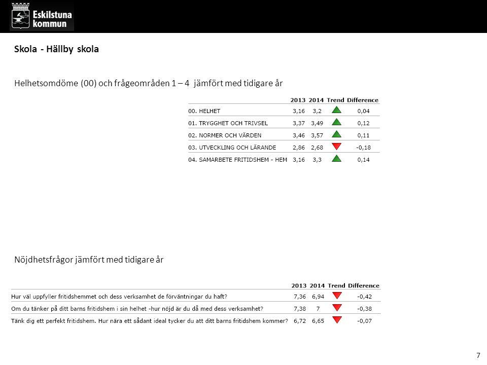 7 Helhetsomdöme (00) och frågeområden 1 – 4 jämfört med tidigare år Nöjdhetsfrågor jämfört med tidigare år