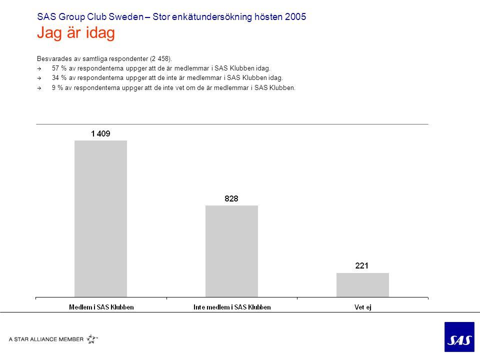 SAS Group Club Sweden – Stor enkätundersökning hösten 2005 Jag är idag Besvarades av samtliga respondenter (2 458).